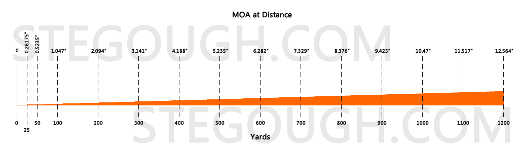 MOA At Distance Diagram