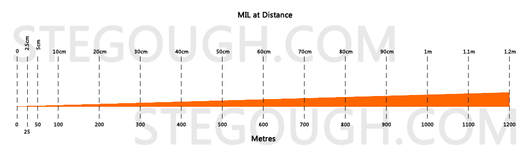 Mil At Distance