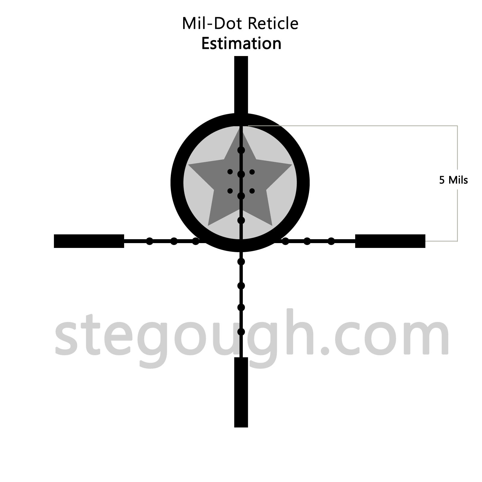 Mildot Range Estimation