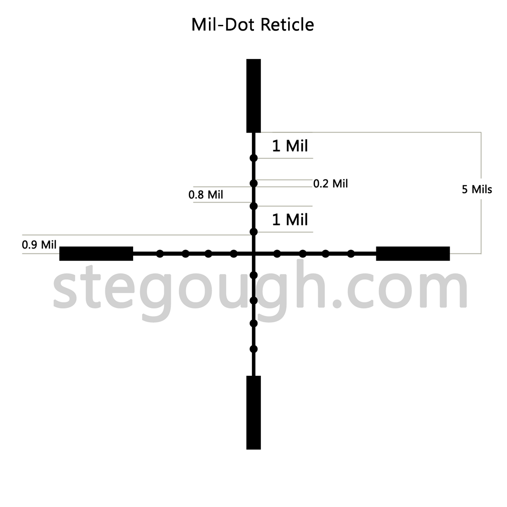Mil-dot Reticule Explained